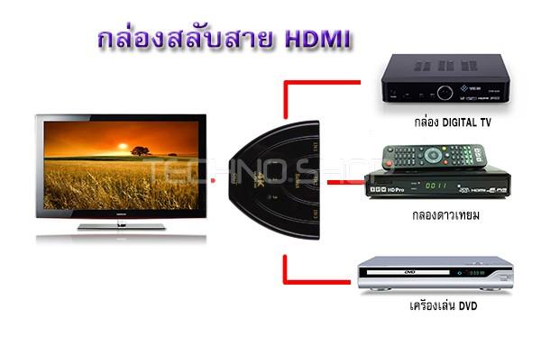 HDMI Switch กล่องสลับสาย HDMI 4K
